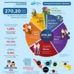 permasalahan ketenagakerjaan indonesia pada sensus penduduk 2020