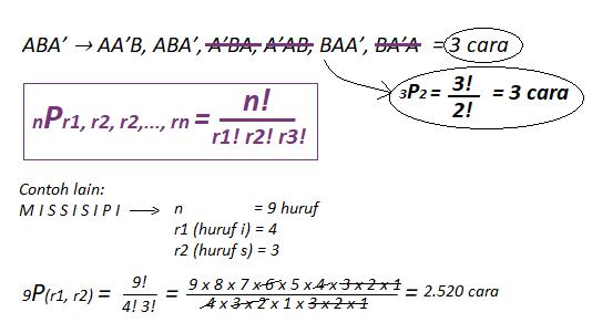 rumus permutasi unsur yang sama