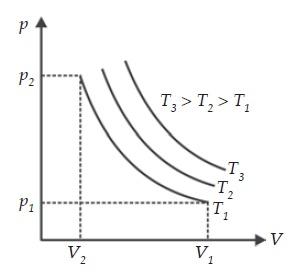Grafik P, V, dan T Hukum Boyle