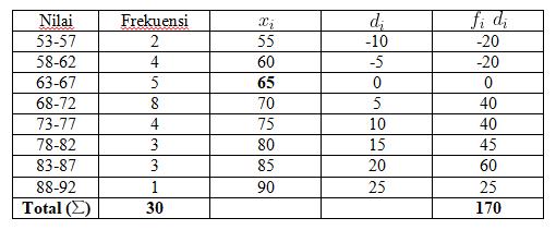 3 Rumus Rata-Rata Data Kelompok dan Pembahasan Soal 274