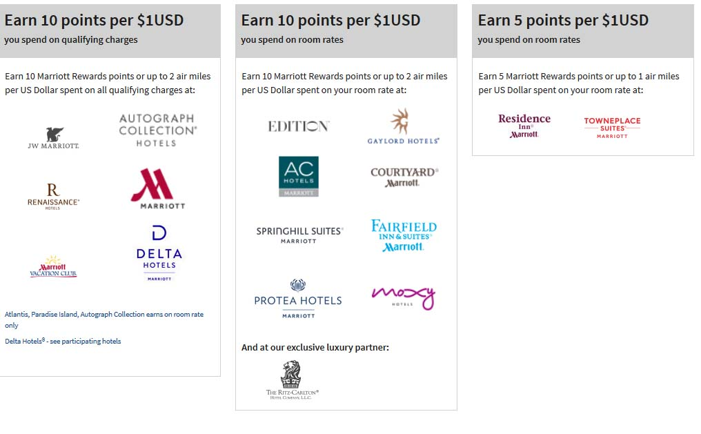 Using Starwood Points For Car Rental