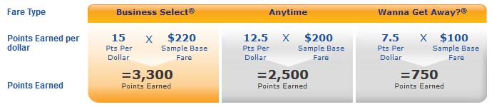 How to Earn And Use Southwest Points - A-List Tier