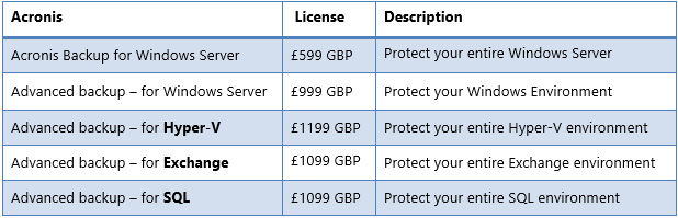 Acronis pricing