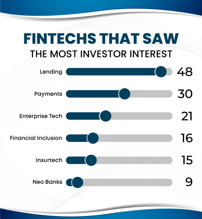 top 10 most promising fintech companies in india