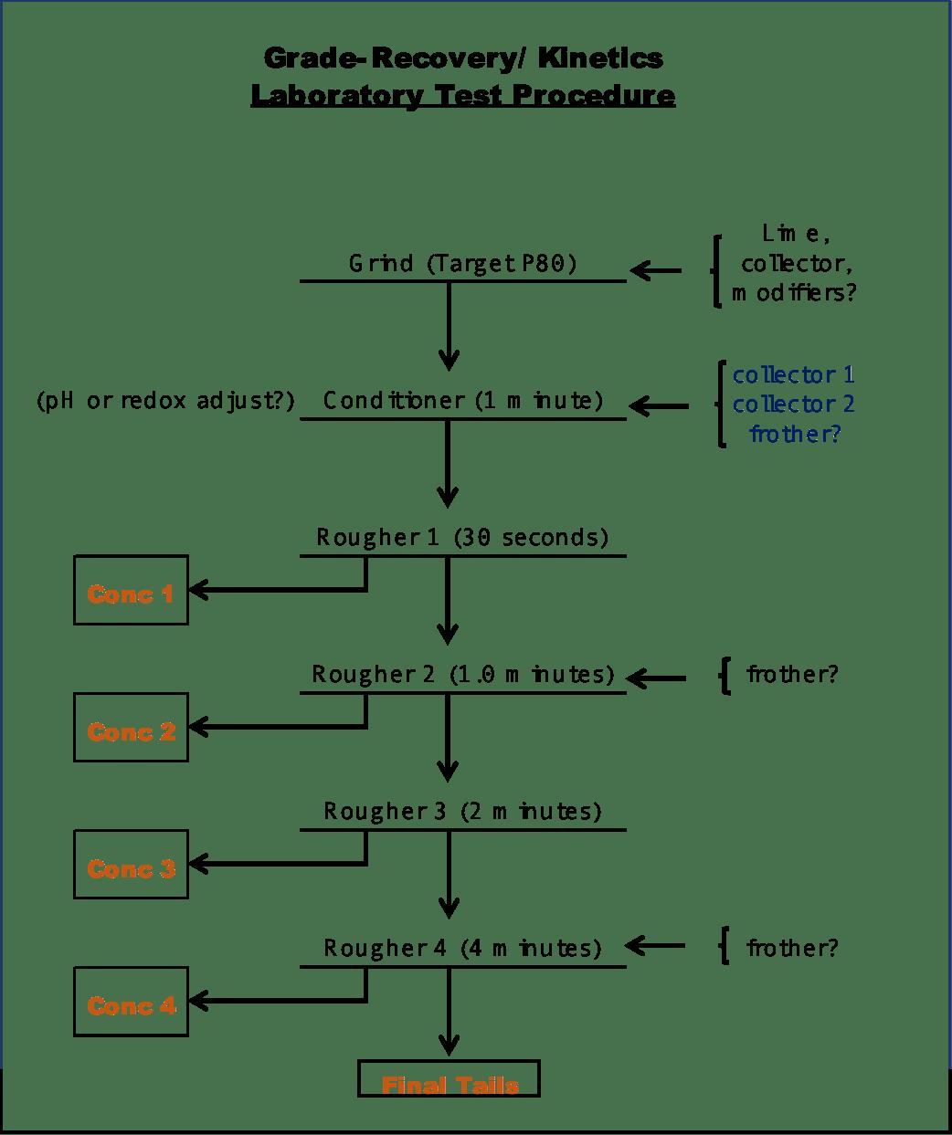 Laboratory Flotation Test Procedure To Maximize Dataysis