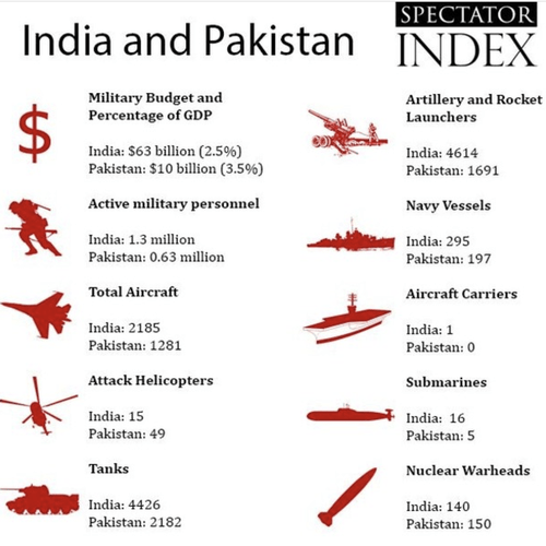 https://i2.wp.com/www.zerohedge.com/s3/files/inline-images/India%20v%20Pakistan_0.png?resize=500%2C500&ssl=1