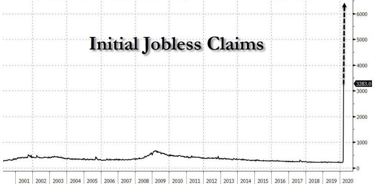 6.5 Million Initial Jobless Claims Tomorrow? | Zero Hedge