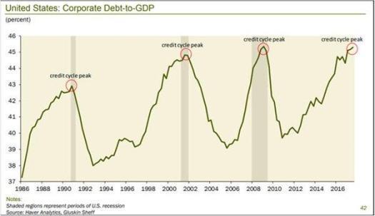 Risultati immagini per corporate debt bbb