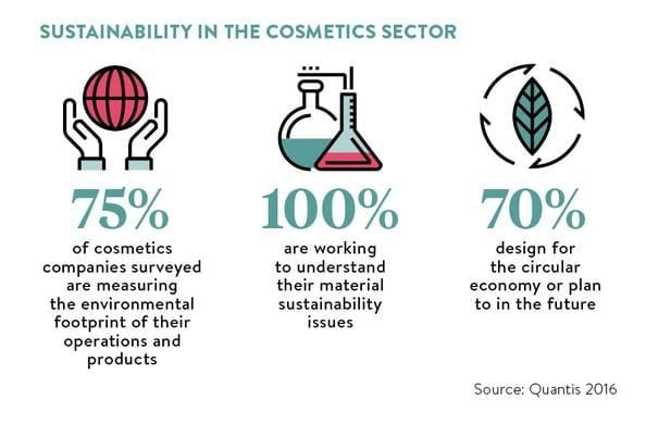 Cosmetics sustainability efforts