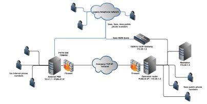 voip_network