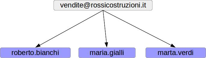 indirizzi_email_1