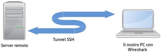 wireshark_remote_diagram