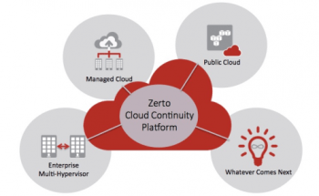 zerto cloud continuity platform