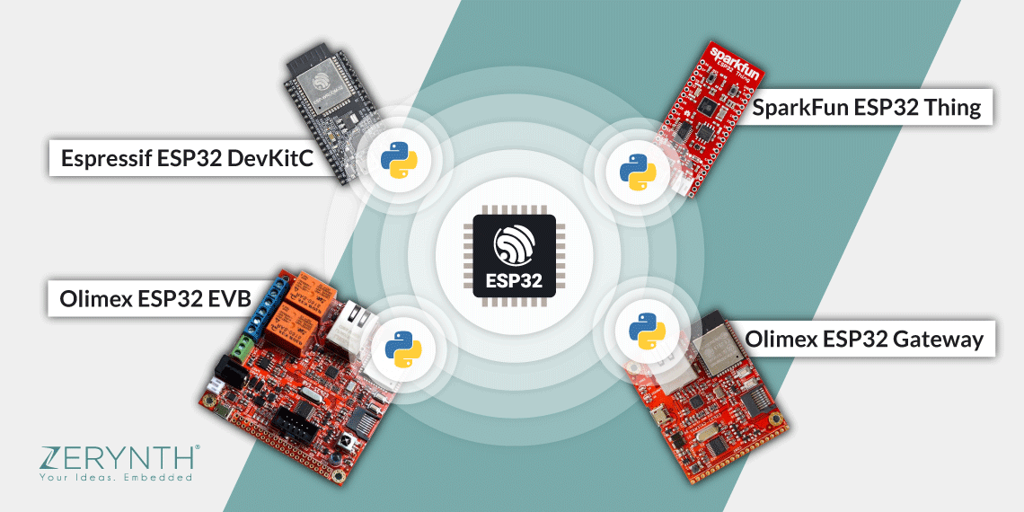 All the Zerynth supported devices - speed up IoT development with