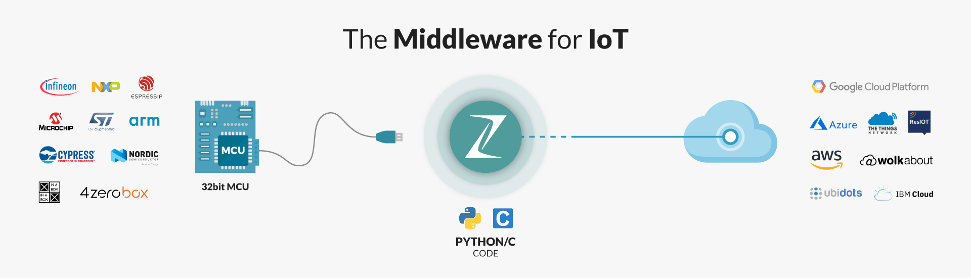 Zerynth - The Middleware for IoT using Python on Microcontrollers