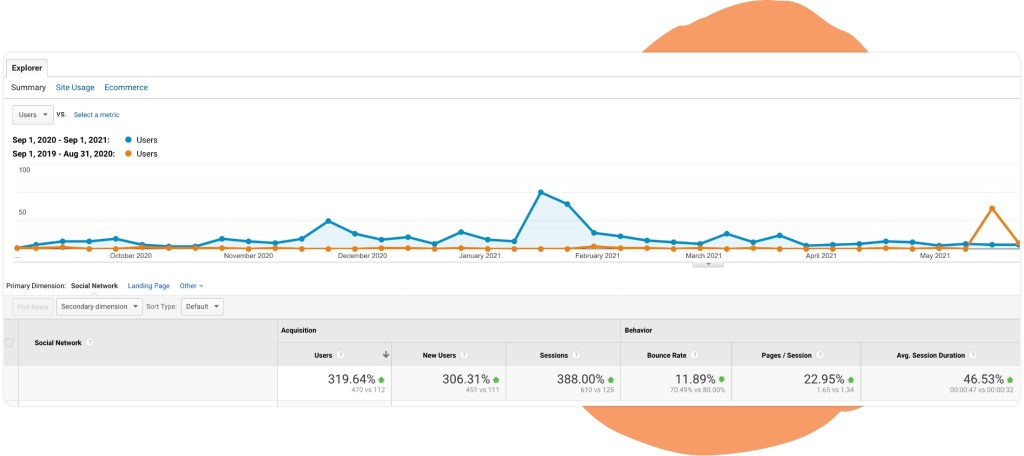 screenshot showing year over year increases in users coming to the website from social media