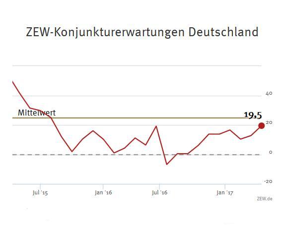 ZEW-Konjunkturerwartungen für Deutschland April 2017