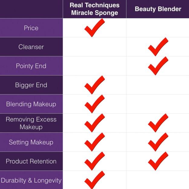 Real Techniques Sponge vs Beauty Blender Table