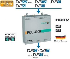 Stacja POLYTRON PCU 4110 4x DVB/S2/T2/C na 8xDVB-C