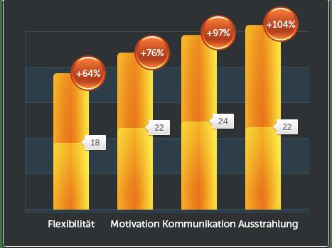 ZHI-NLP-Statistik1