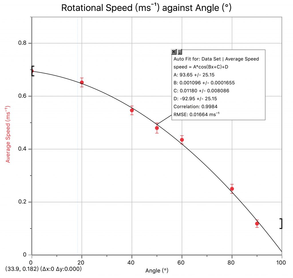 Physics Investigation The Rotational Speed Of A Windmill