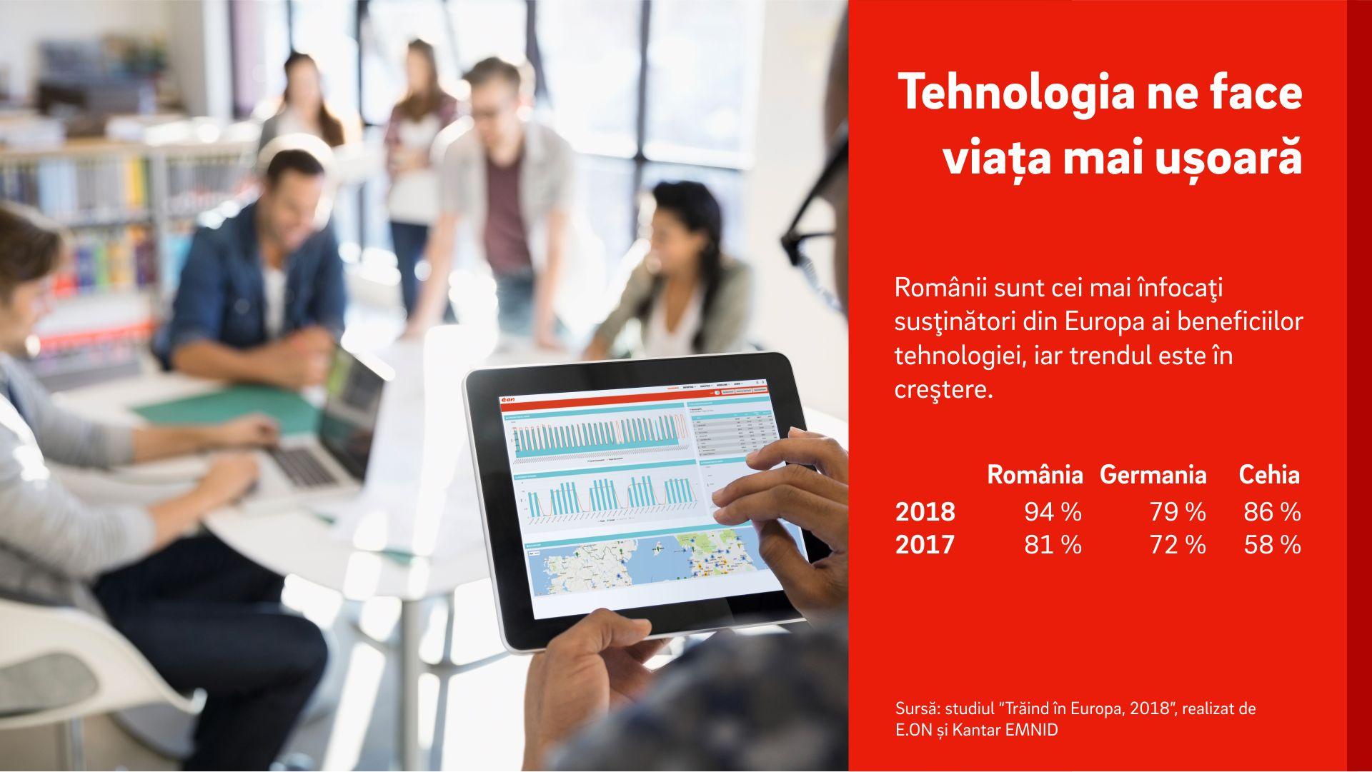 """E.ON România: """"Românii sunt cei mai înfocaţi susţinători din Europa ai beneficiilor tehnologiei"""""""