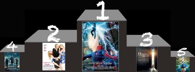 Box Office US 4 mai
