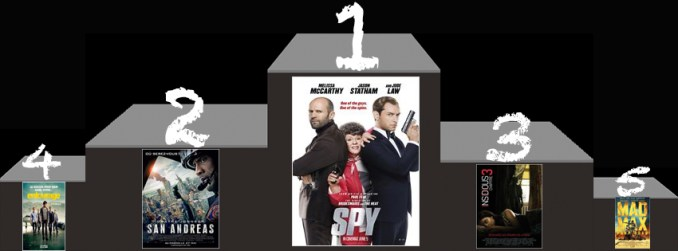 Box-Office-us-du-7-juin-2015