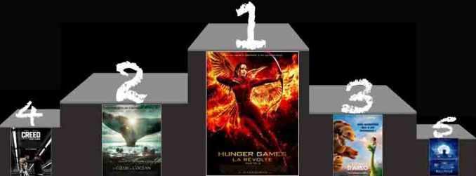 Box-Office-us-du-13-décembre-2015