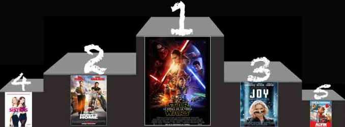 Box-Office-us-du-27-décembre-2015