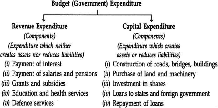 Image result for Revenue Expenditure BUDGET