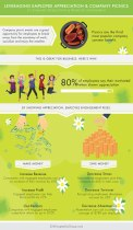 Turn Your Hungry Employees into Happy Ones: How Company Picnics Boost Morale And More (Infographic)
