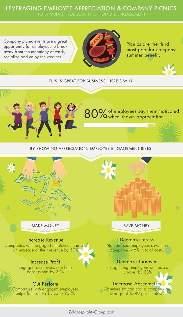 Leveraging Employee Appreciation and Company Picnics