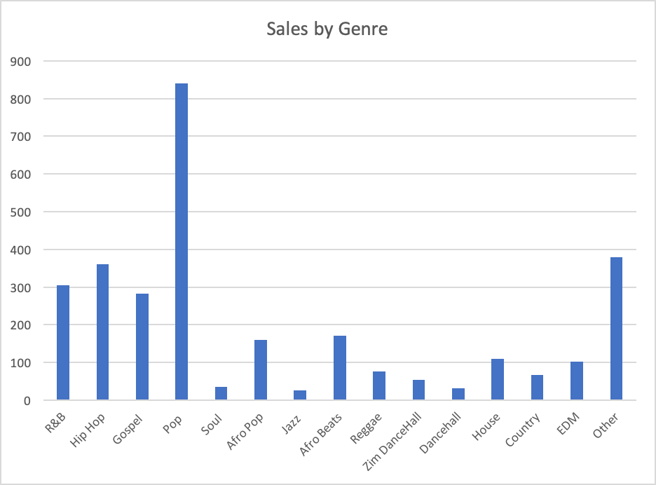 Music-Sales-by-Genre