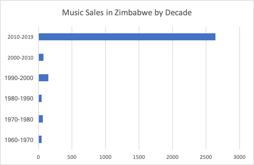 Music-Sales-in-Zimbabwe-by-decade-of-release