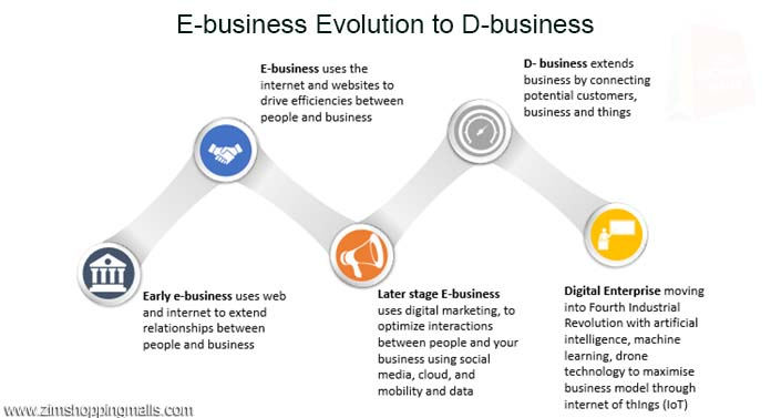 Developing e-commerce, e-business and d-business in Zimbabwe