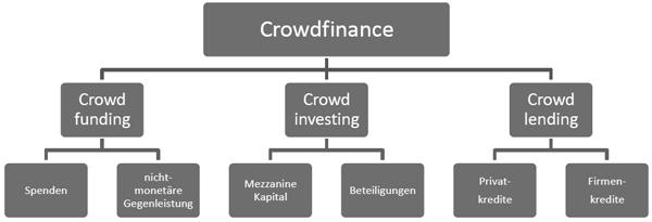 Crowdfinance