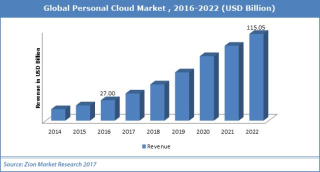Global-Personal-Cloud-Market