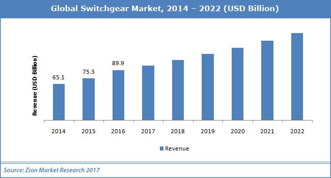 Global-Switchgear-Market.png