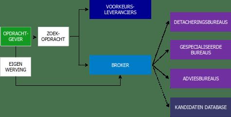 Figuur 2: Schematische weergave van de positionering van een broker die naast contractmanager ook als leverancier wordt ingezet.