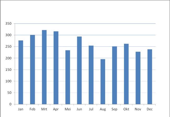 aantal opdrachten per maand