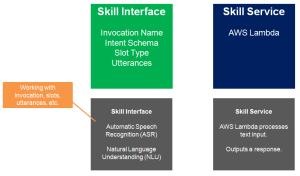 2017-03-07-001-Alexa-Skill-Interface-Develpoment-Framework