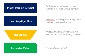 2017-04-30-002-Univariate-Machine-Learning-Regression-Process
