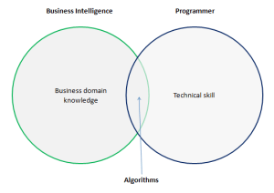 An oversimplified Venn diagram showing the makeup and value of a data scientist