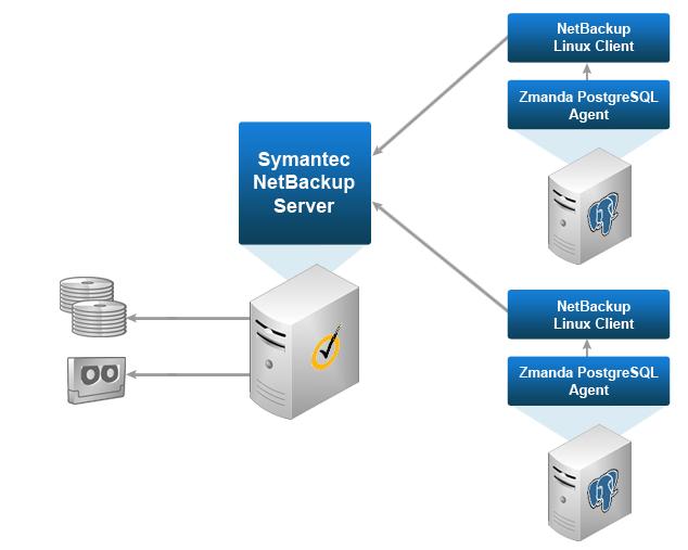 GRÁFICO NetBackup