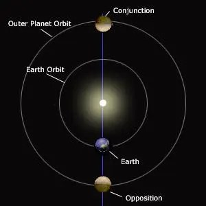 Mars-opposition