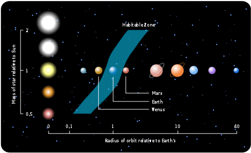 The old definition of the habitable zone. According to the new one, Mars falls just inside it - highlighting the difference between astronomic and geologic habitability.