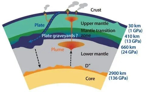 mantle structure