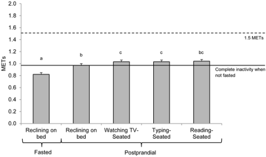 Bars represent the average MET value for each sedentary activity across breakfast and lunch. The dashed line represents the recommended MET value for sedentary behaviors. The solid line represents the average MET value for postprandial reclining. One MET is by definition is 3.5 ml O2/kg/min. (c) PLOS ONE
