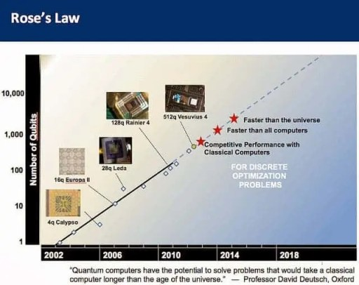 """""""Rose's Law"""" is analogus to Moore's law and similarly describes the exponential advances in quatum computing by a straight line.  If we suspend disbelief for a moment, and use D-Wave's early data on processing power scaling then the very near future should be the watershed moment, where quantum computers surpass conventional computers and never look back. Eventually it outperforms the universe. What the???? you may ask... Meaning, it could solve certain problems that could not be solved by any non-quantum computer, even if the entire mass and energy of the universe was at its disposal and molded into the best possible computer."""